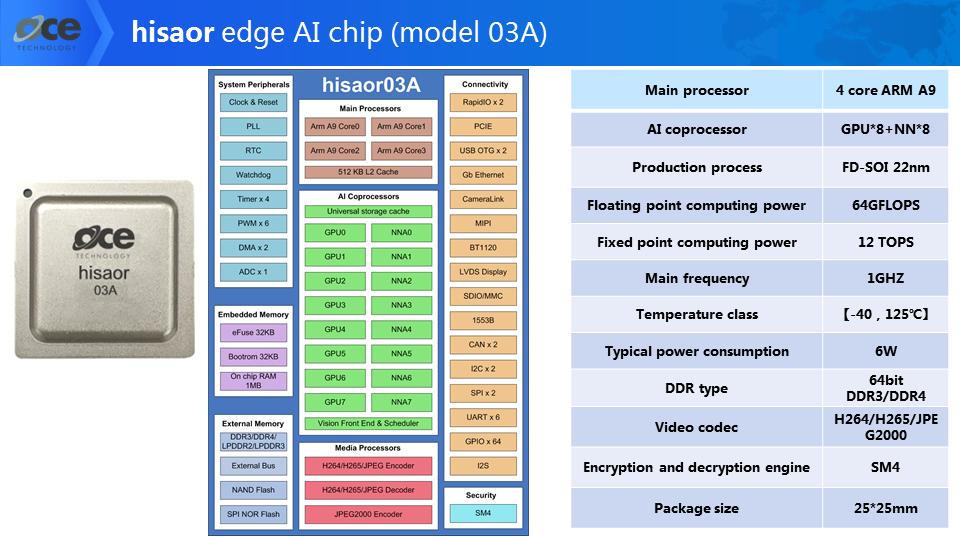 hisaor AI chip